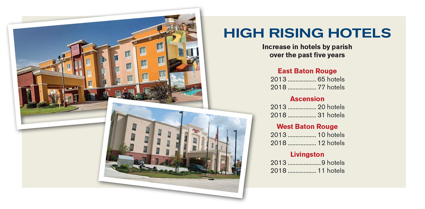 Ascension Parish hotels