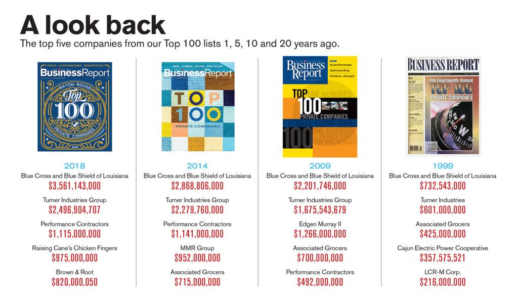 Top 100 look back