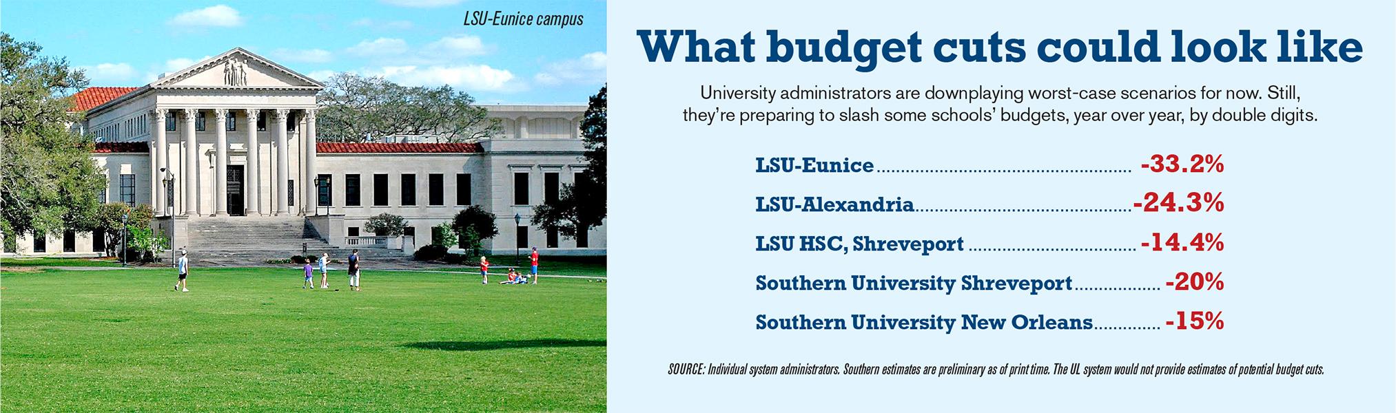 Louisiana higher education colleges universities