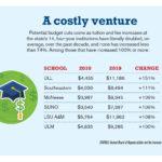Louisiana higher education increasing cost